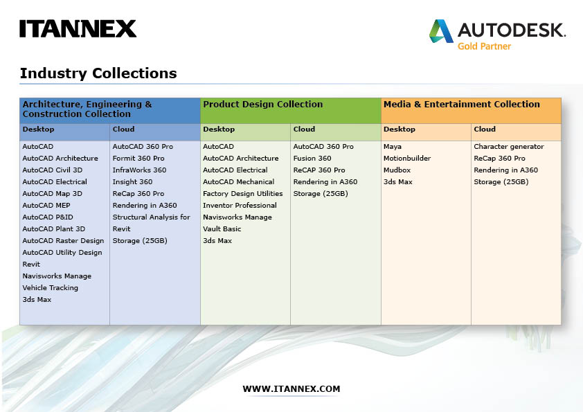 Industry collections overview (004)