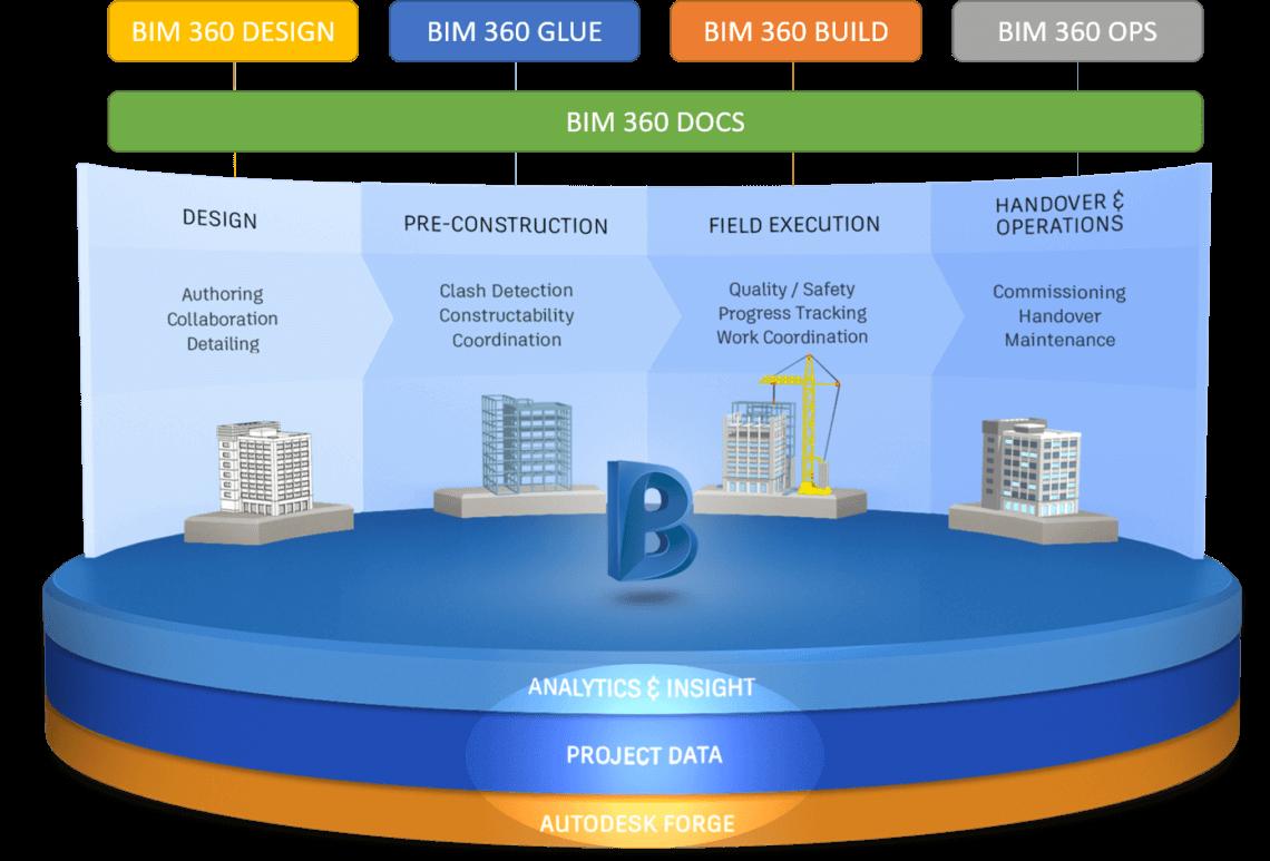 BIM360 platform