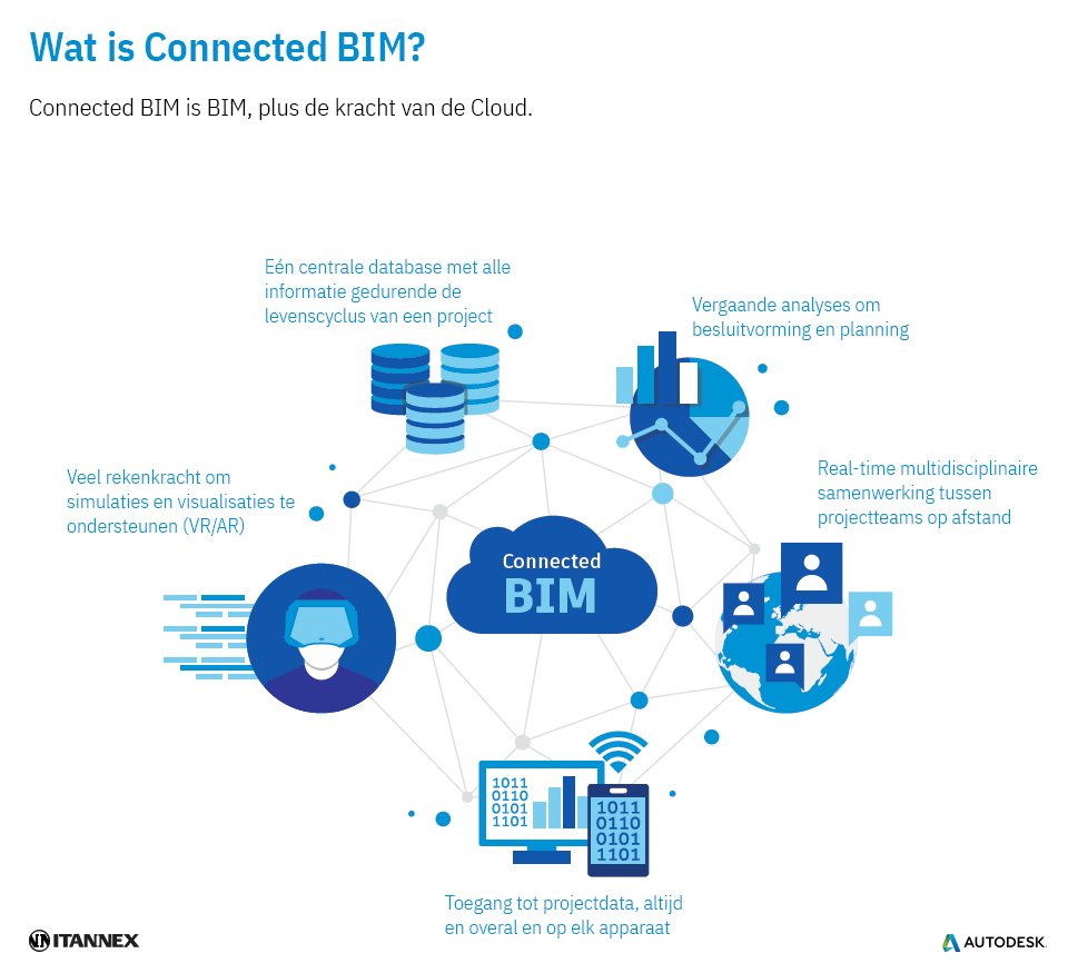 Wat is Connected BIM